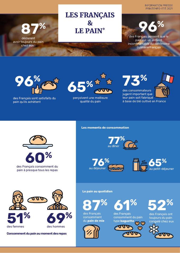Infographie étude pain page 1